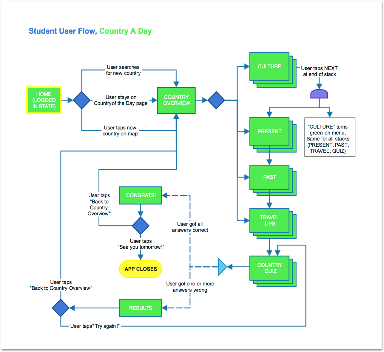 Student-User-Flow-Country-A-Day