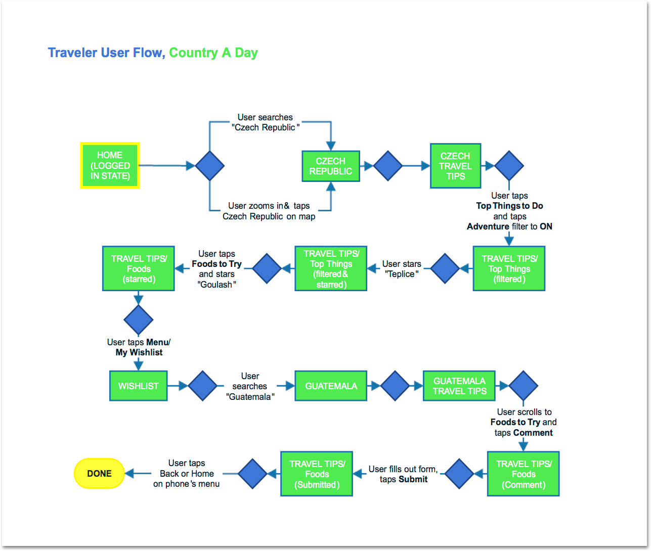 Traveler-User-Flow-Country-A-Day